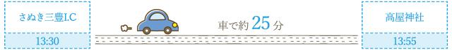 高屋神社ルート